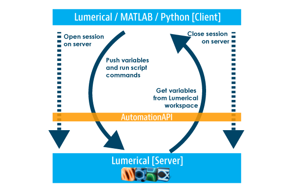 Lumerical Automation API