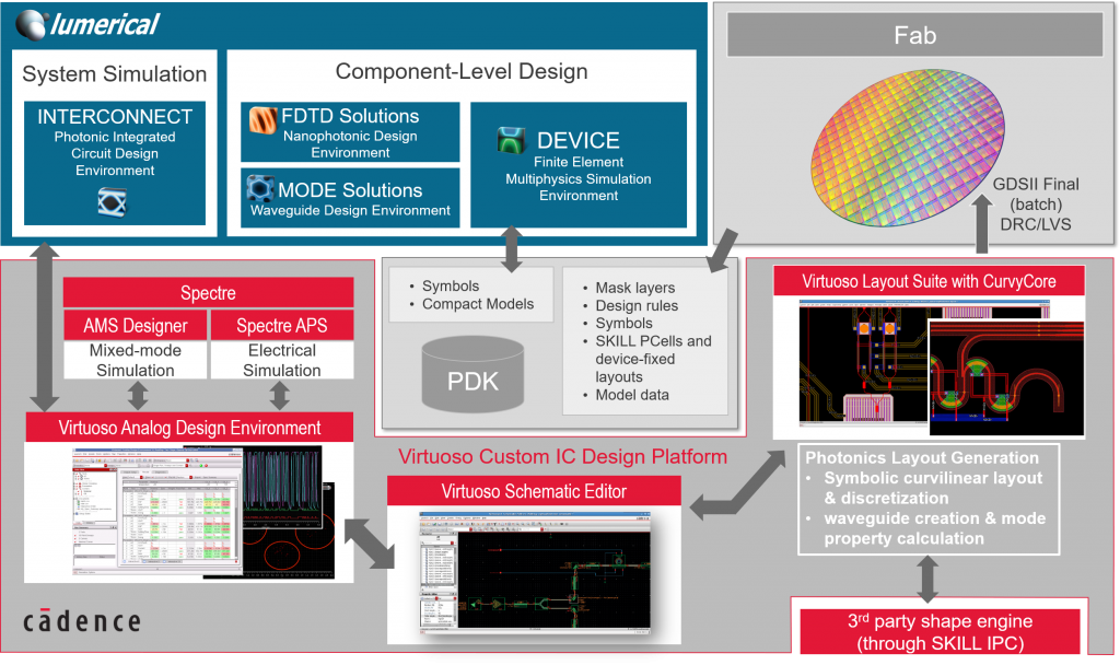Cadence Design Systems - Lumerical